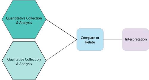 qualitative exploratory research