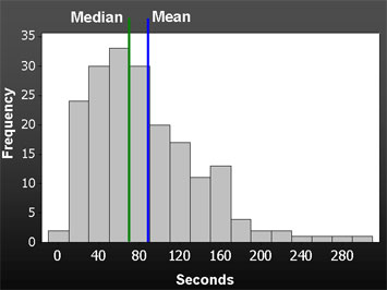 Measuringu average task times in usability tests what to report figure 1 a histogram of 190 completed tasks times showing the effect of a positive skew on the mean the median of this task is 71 seconds and the mean is ccuart Gallery