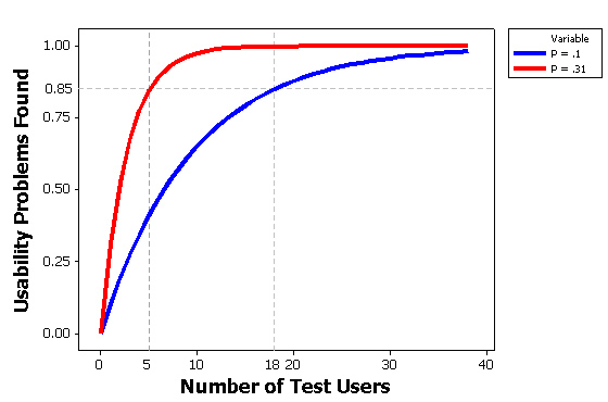 MeasuringU Why You Only Need To Test With Five Users