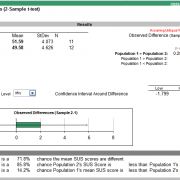 Comparing Two SUS Scores (2-sample t-test)