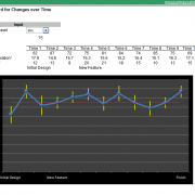 Dashboard for Changes in SUS over time