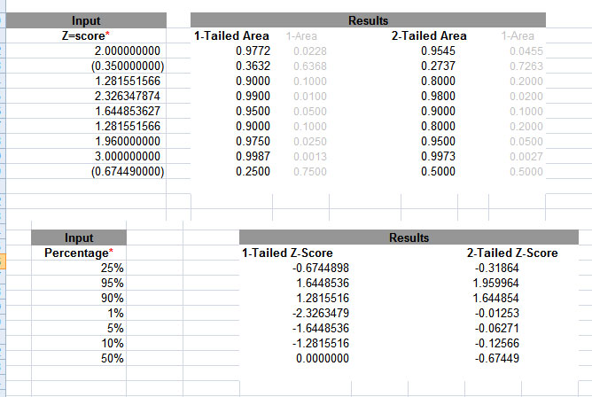 MeasuringU: zScore Calculator Z Score Table Two Tailed