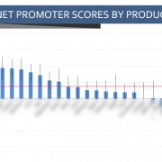 Net Promoter Scores with Accurate Confidence Intervals