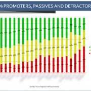 Promoters, Passives & Detractors by Product