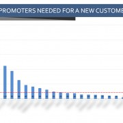 Number of Promoters Needed to Gain a New Customer