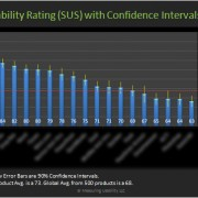 Usability Scores by Software Product (System Usability Scale)
