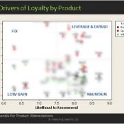 Key Driver Analysis on NPS