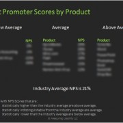 Net Promoter Scores by Product