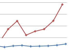 Should All Graphs Start at 0?