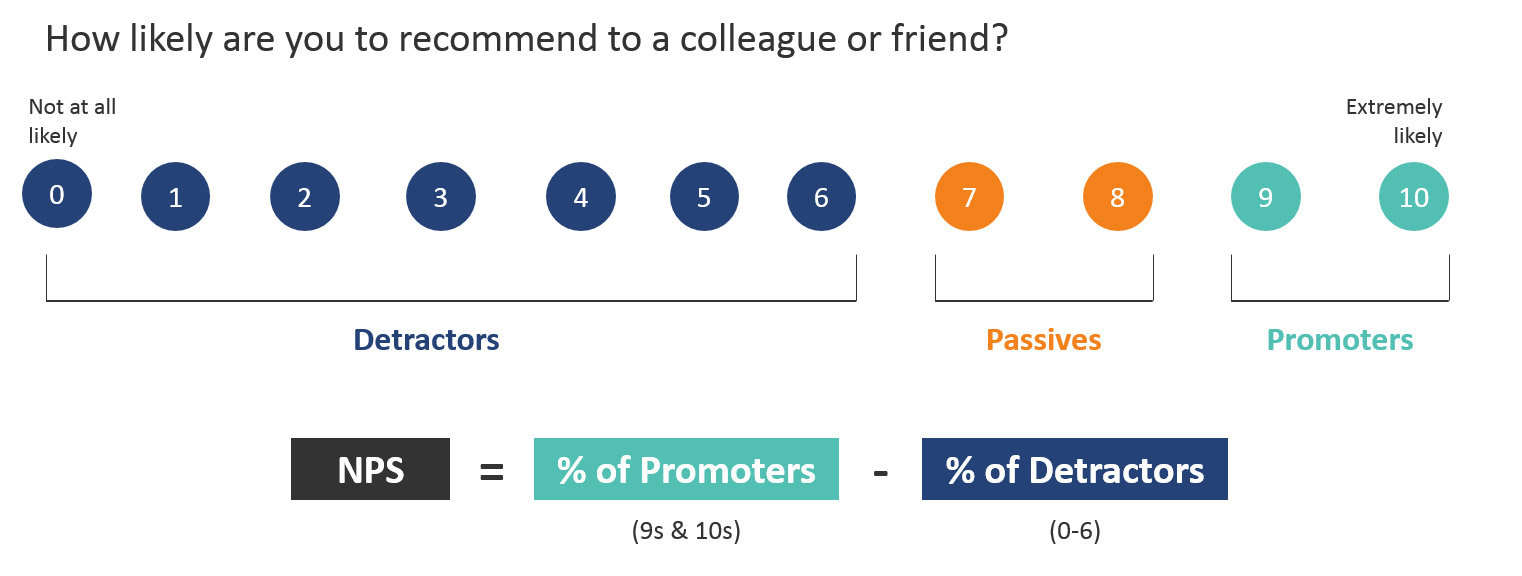 MeasuringU: Changing the Net Promoter Scale: How Much Does
