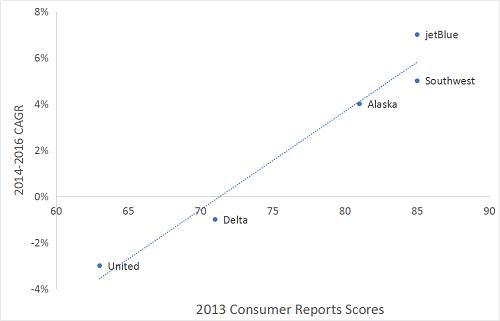 2013 Consumer Reports Scores