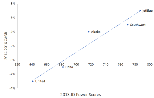 2013 JD Power Scores