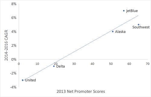2013 Net Promoter Scores