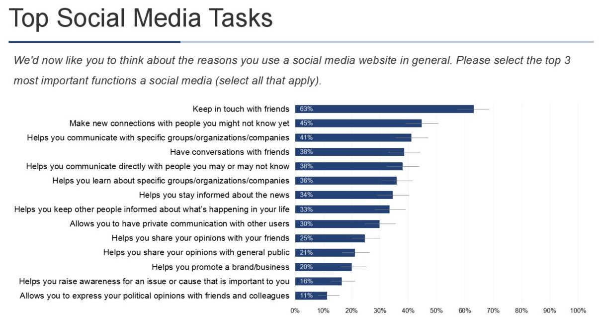 Top Social Media Tasks