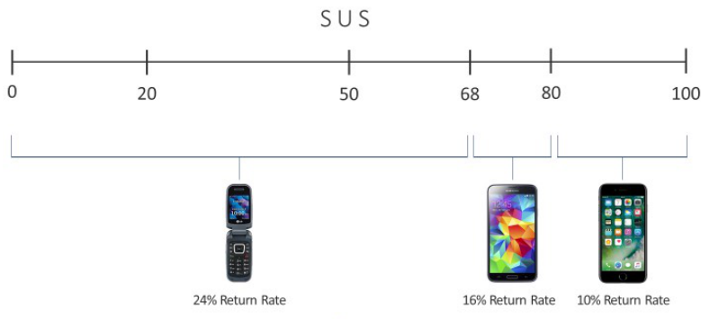 Non-linear relationship between SUS and 30-day return rates