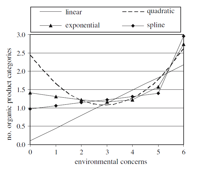 Relationship between number of organic products purchased and environmental concerns