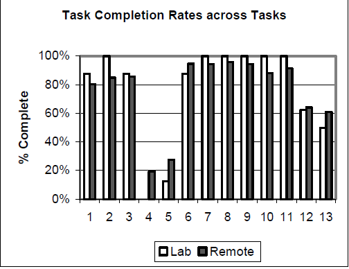 Task completion rates across tasks