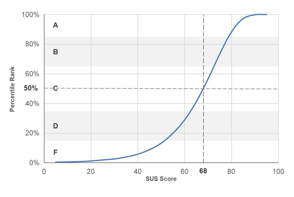 SUS score on a curve with percentiles ranks and grades