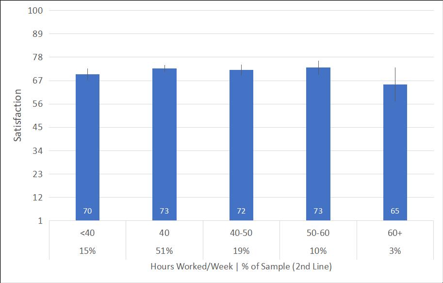 Figure 5 Satisfaction ratings by hours worked per week