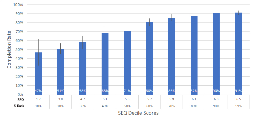 Figure 2: Relationship between SEQ scores (converted into deciles) and completion rates for 286 tasks.