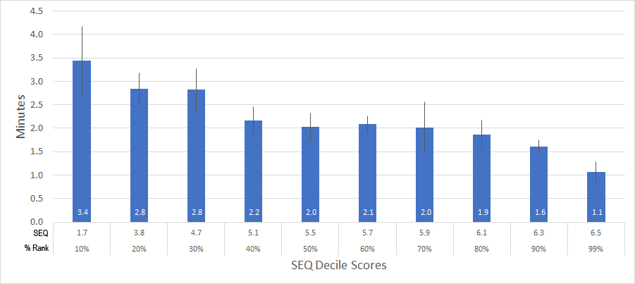 Figure 3: Relationship between SEQ scores (converted into deciles) and task times rates for 270 tasks.