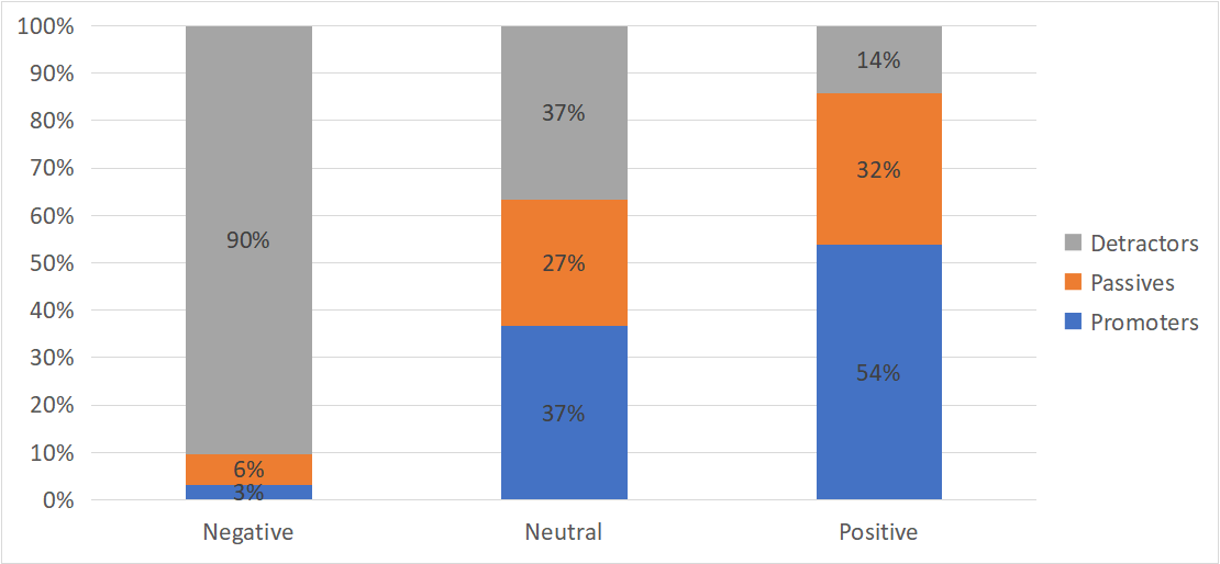 Figure 4: Percent of positive and negative comments