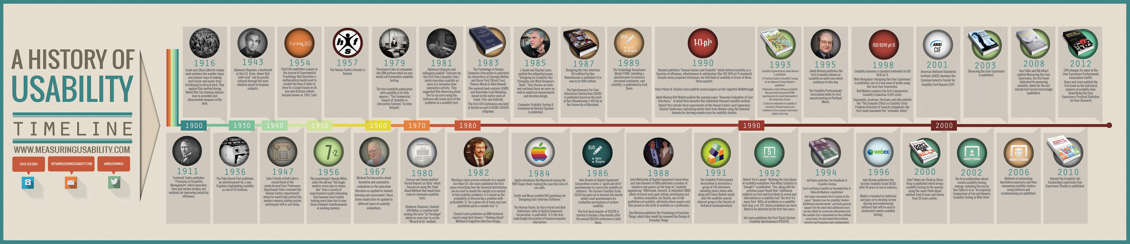 measuringu  usability timeline infographic