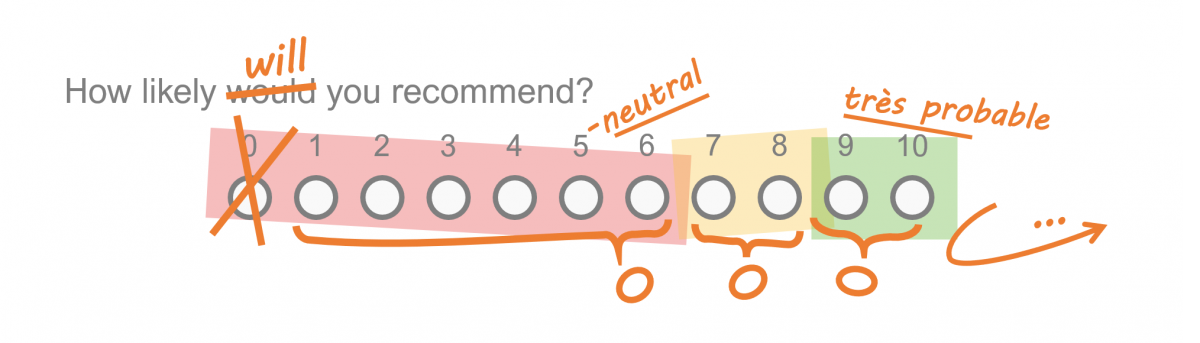 UX Webinar – Rating Scales Best Practices: The conventional wisdom may not always be wise