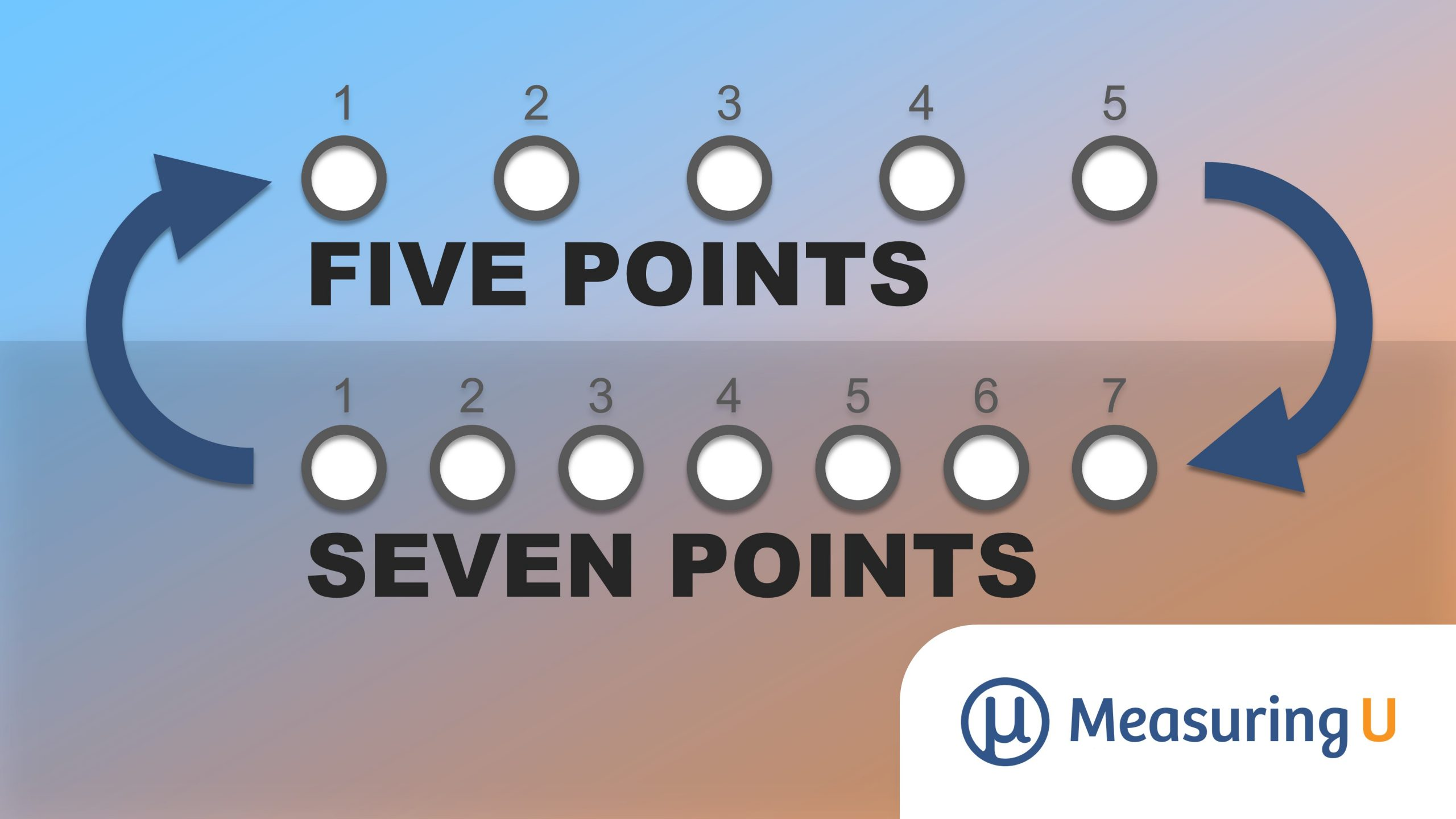 How to Convert Between Five- and Seven-Point Scales