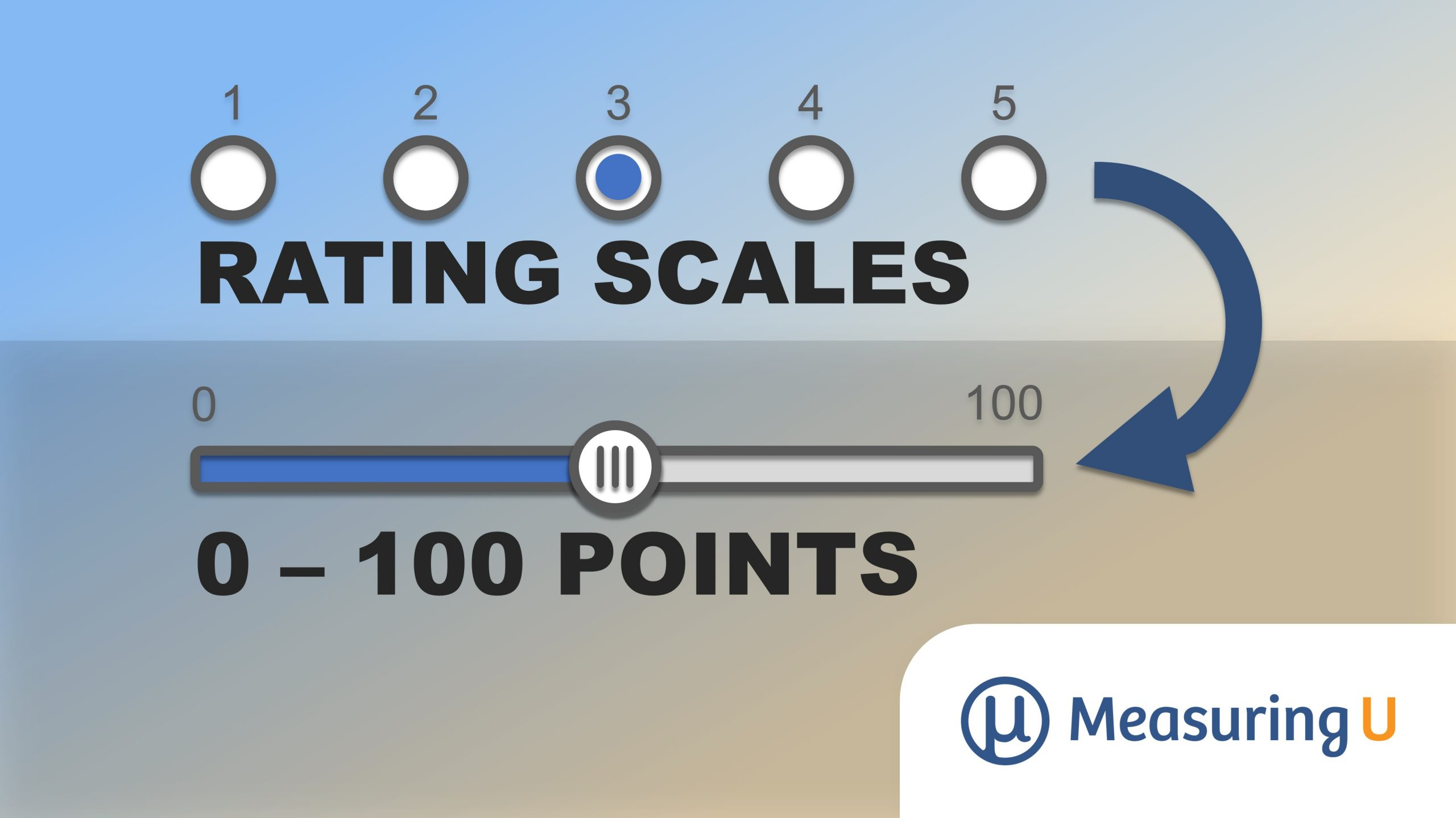 Converting Rating Scales to 0–100 Points