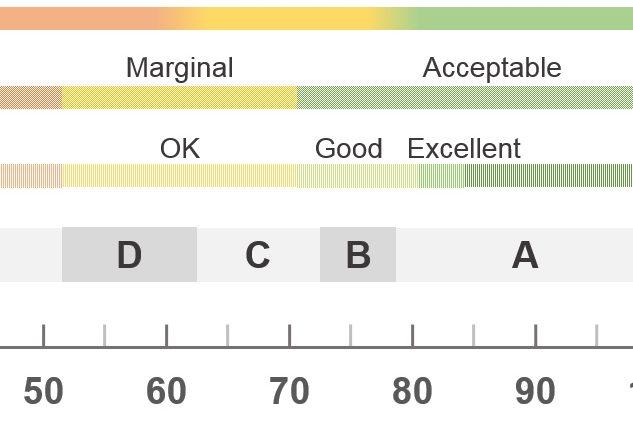 5 Ways to Interpret a SUS Score