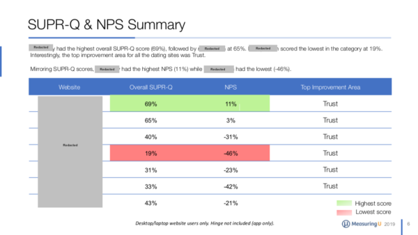 The UX of Dating Websites & Apps Benchmark Report