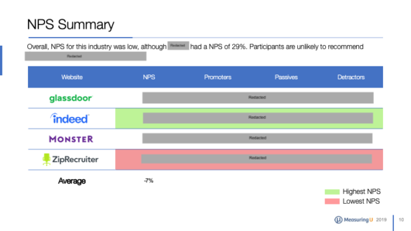 The UX of Job Websites & Apps Benchmark Report (2019)