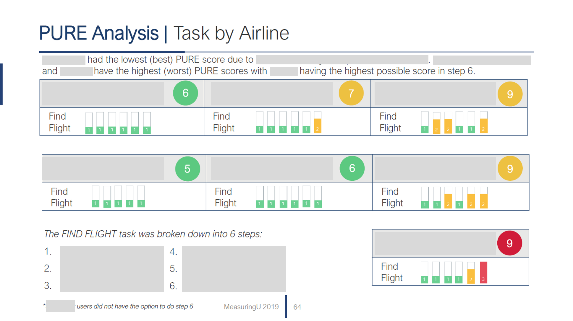 UX & NPS Benchmark Report for US Airlines (2019)