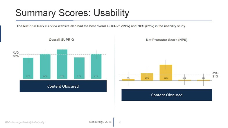 UX & Net Promoter Benchmark Report for Federal Government Websites
