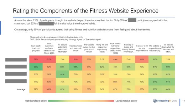 UX & NPS Benchmark Report for Fitness and Nutrition Websites