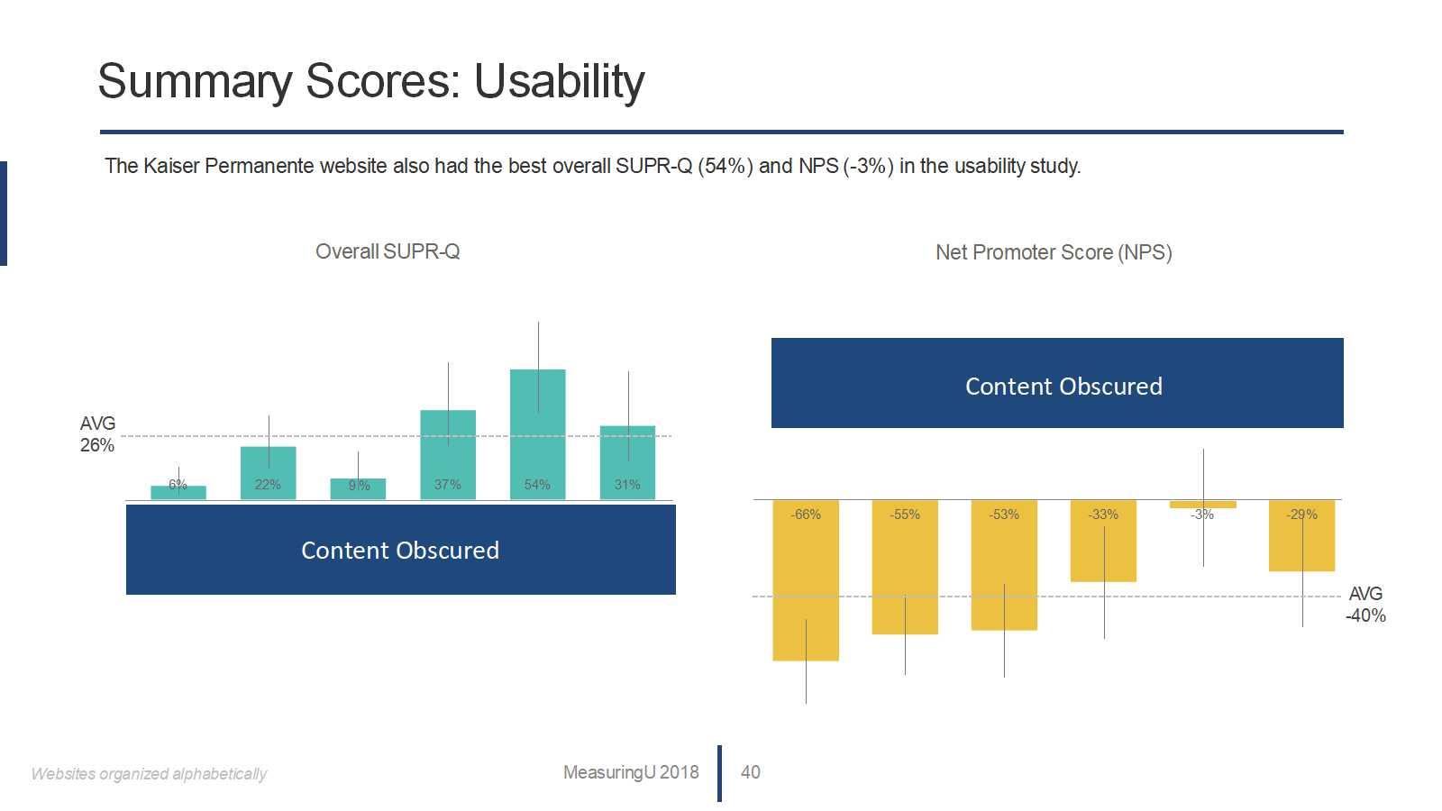 UX Benchmark Report for Health Insurance Websites (2018)
