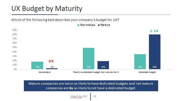 UX Maturity Industry Report (2017)