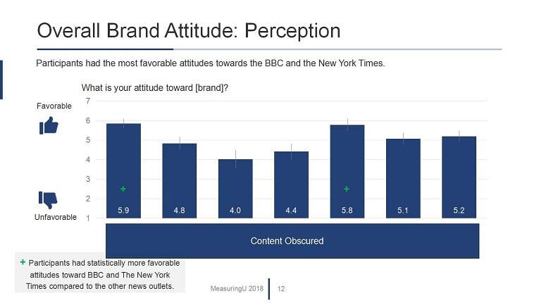 UX & Net Promoter Benchmark Report for News Websites