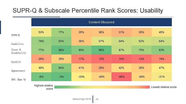 UX & Net Promoter Benchmark Report for Consumer Banking Websites