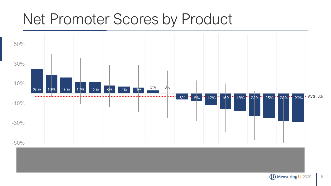 Net Promoter & UX Benchmark Report for Business Software (2020)