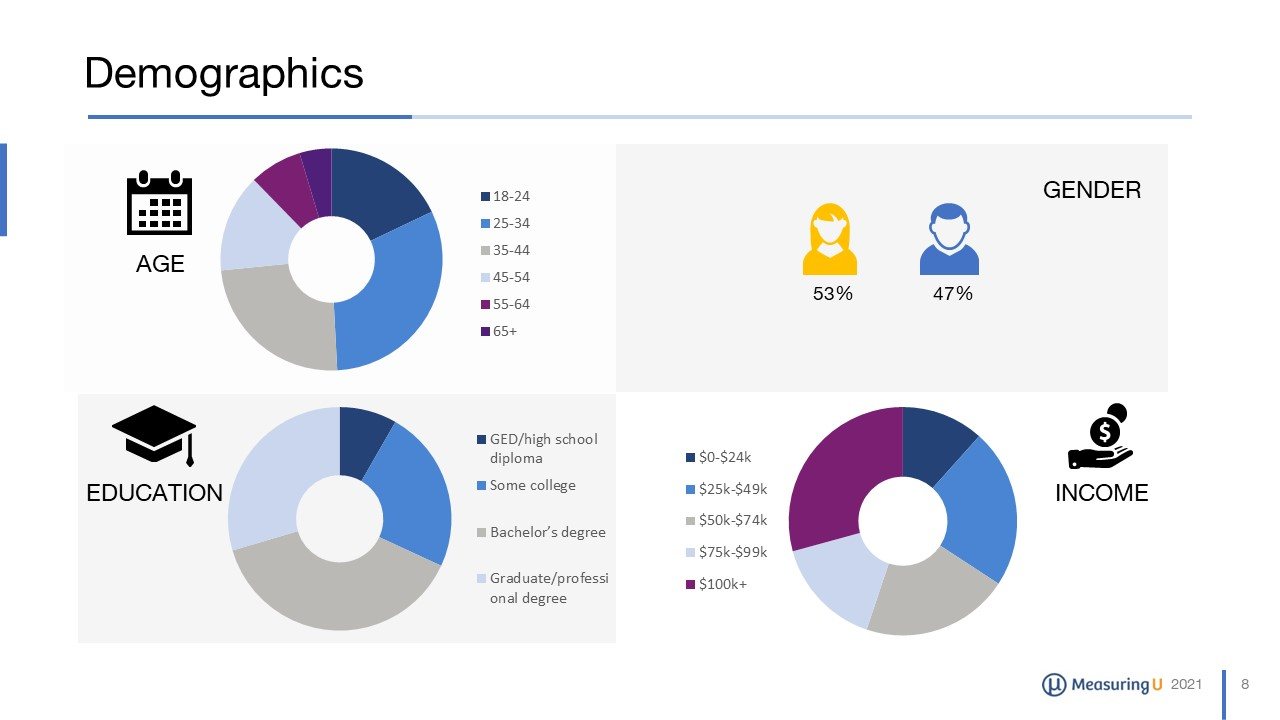 UX & NPS Benchmark Report for Auto Insurance Websites
