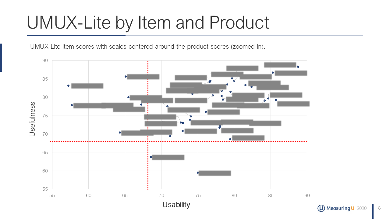 Net Promoter & UX Benchmark Report for Consumer Software (2020)