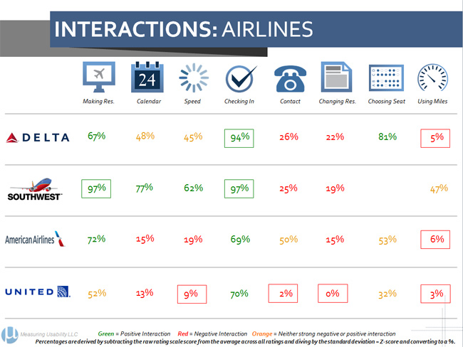 Airline & Aggregator Website Net Promoter and Usability Benchmarks