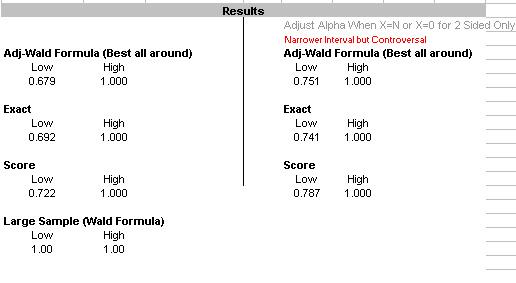 Confidence Interval Comparison Calculator