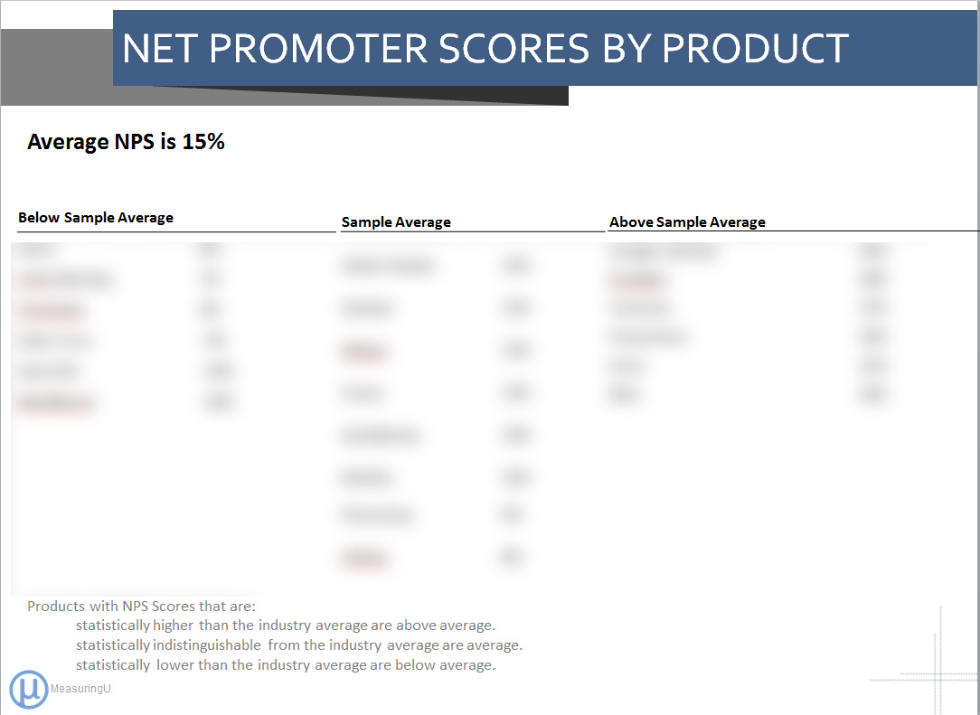 Software Net Promoter & Usability Benchmark Report (2014)