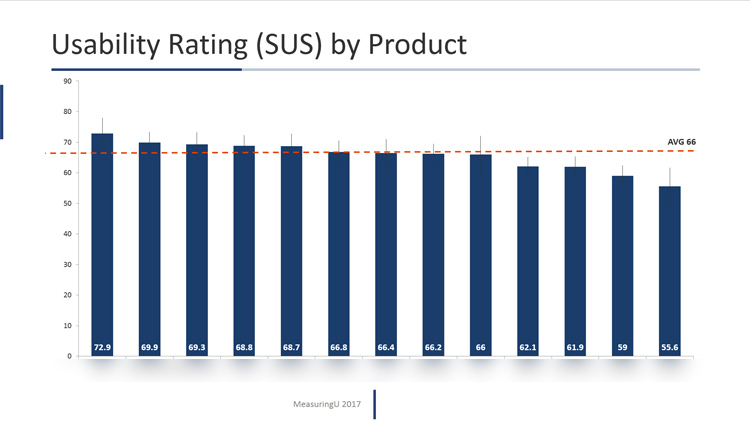 Net Promoter & UX Benchmark Report for Business Software (2017)