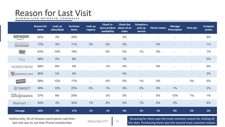 UX & Net Promoter Benchmark Report for Retail Websites (2016)