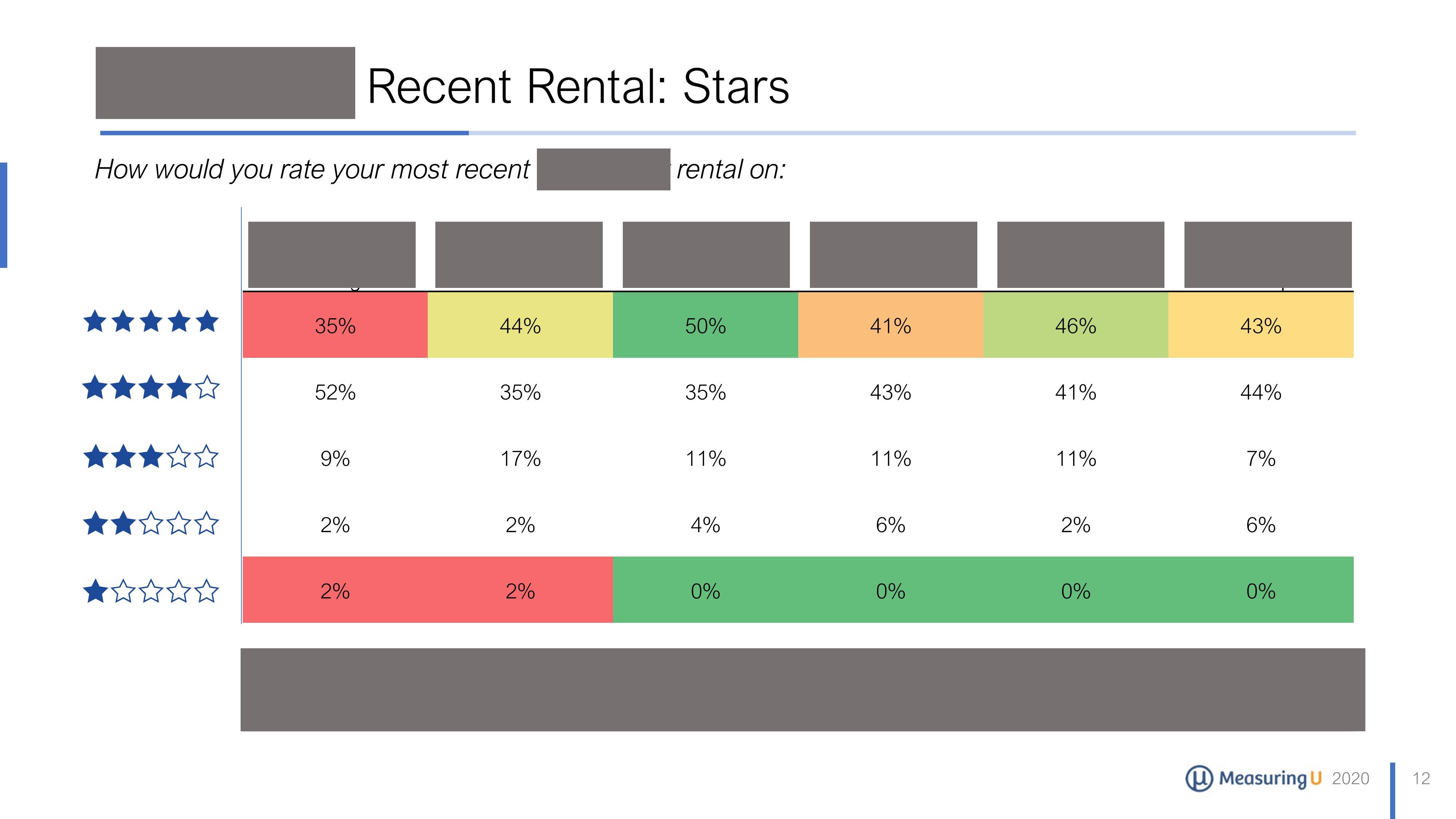 UX & NPS Benchmark Report for Vacation Rental Websites